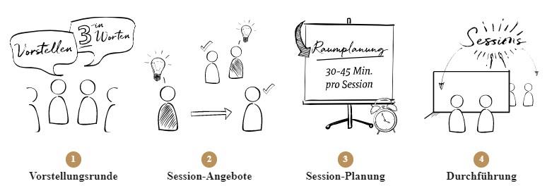 Wie funktioniert ein BarCamp?